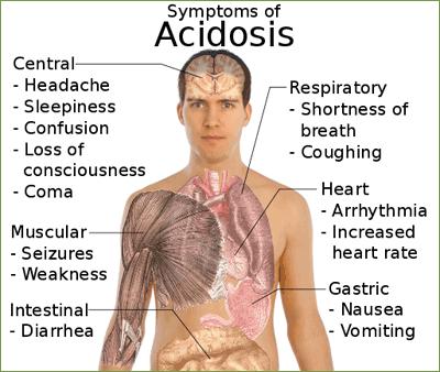 symptoms_acidosis