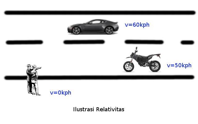 Ilustrasi Relativitas